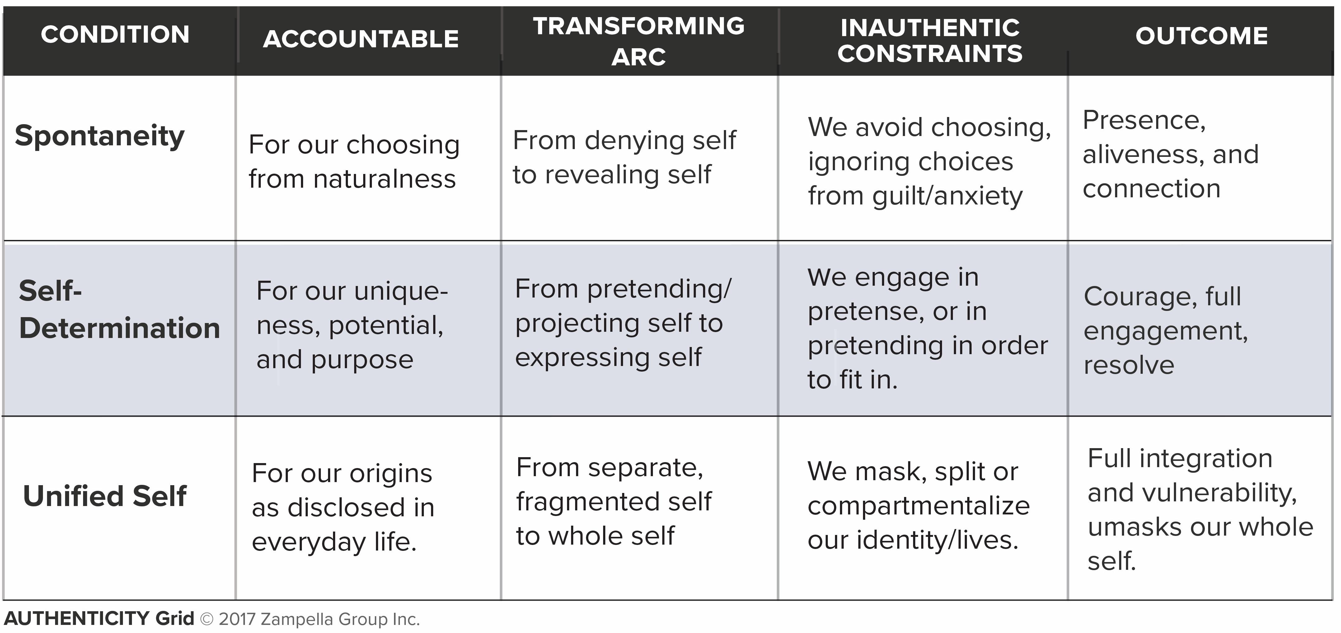 authenticity grid