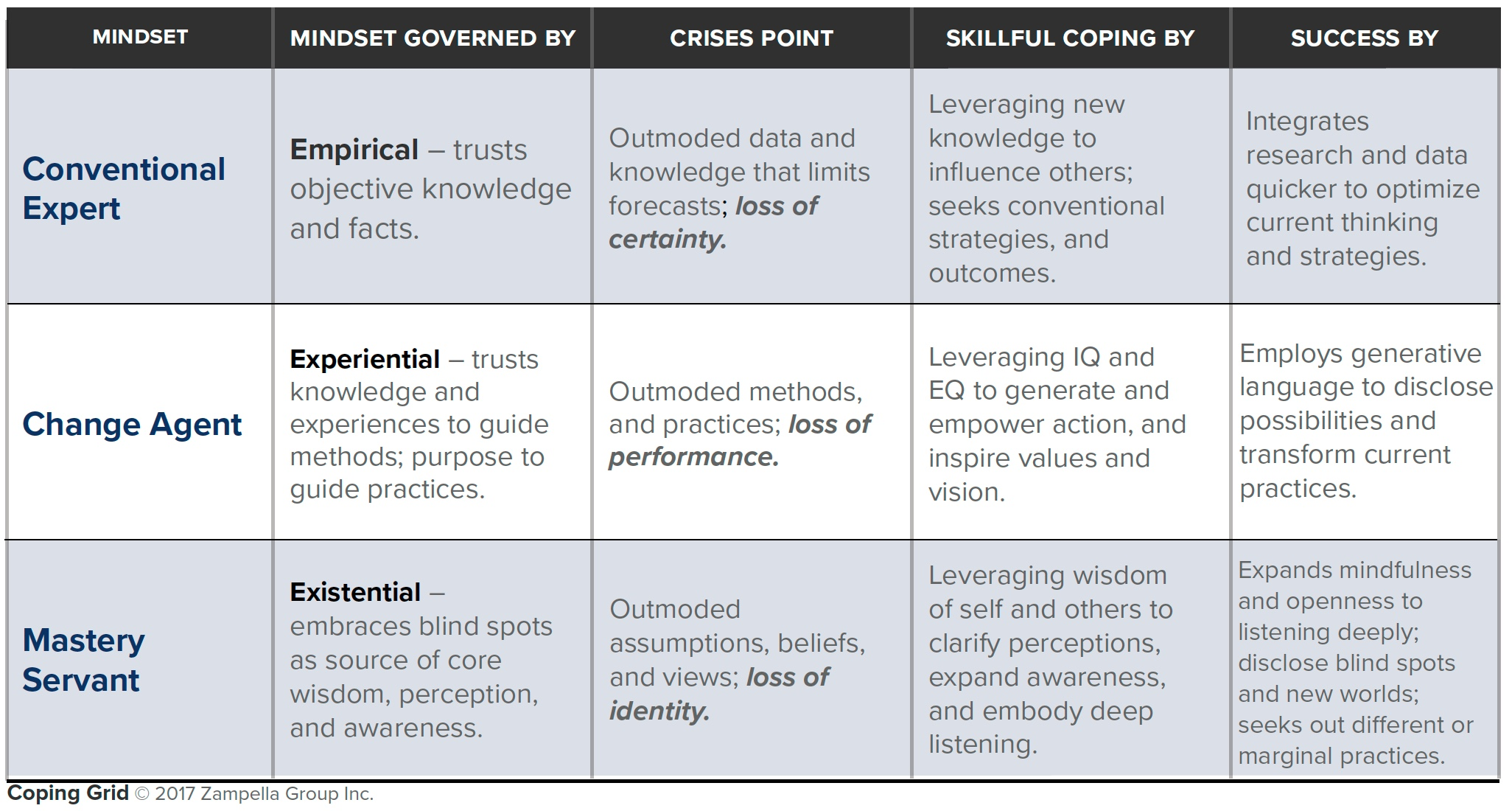 skillful coping grid