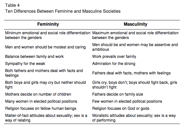 Define masculinity and femininity?